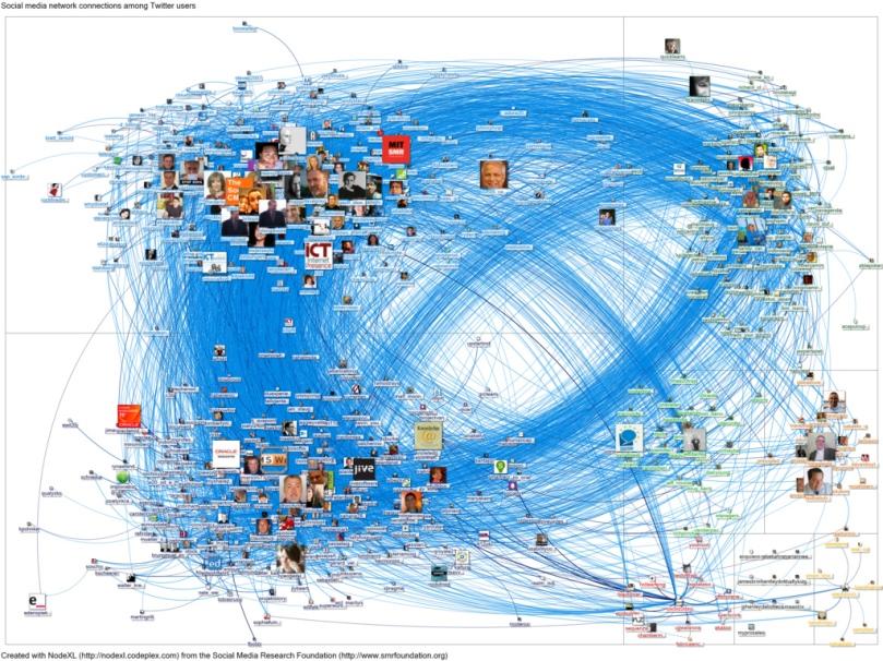 20120212-NodeXL-Twitter-socbiz-network-graph.jpg